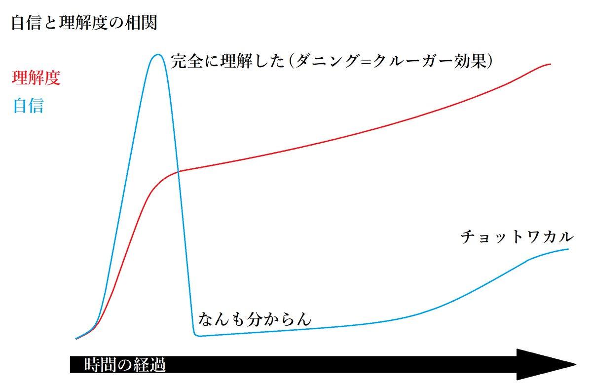 「理解度曲線 ダニング・クルーガー」の画像検索結果