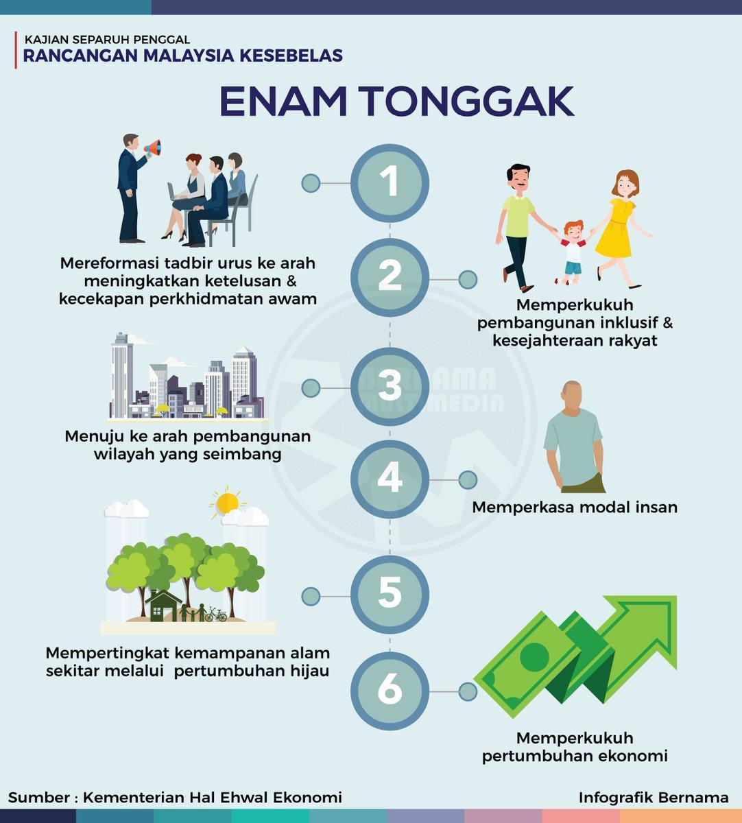 Bernama On Twitter Infografik Enam Tonggak Kajian Separuh Penggal Rancangan Malaysia Kesebelas Rmk 11