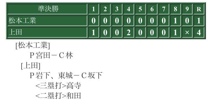 今日の試合は9番高寺くんの三塁打や4番和田くんの二塁打などで勝利しました。今日の勝利で北信越大会出場が決まりました。明日勝って優勝できるように頑張ります。