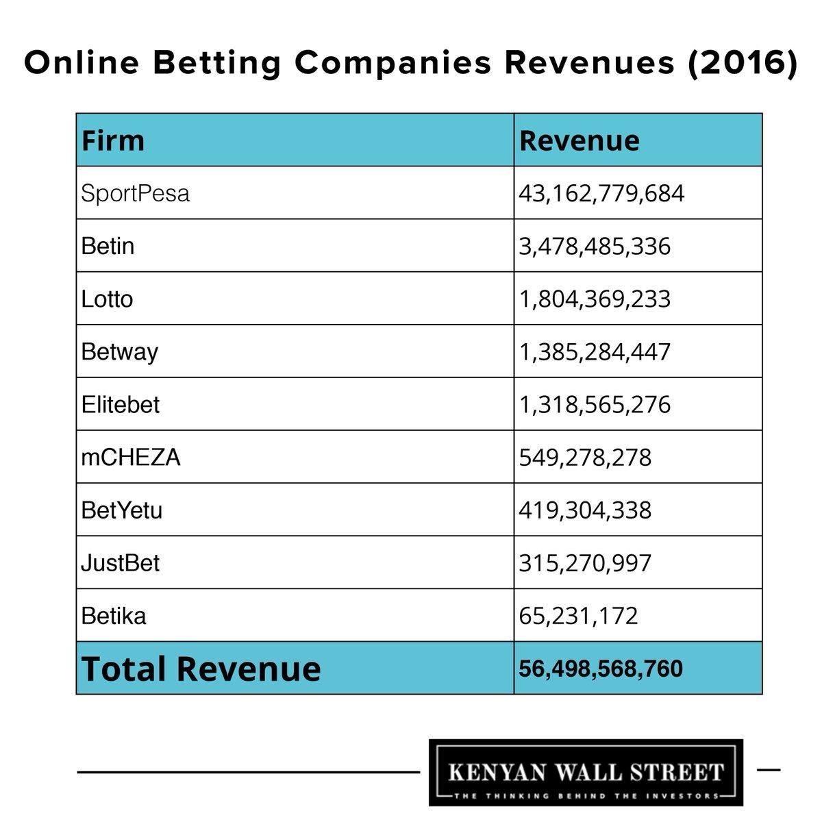 largest uk betting companies in kenya
