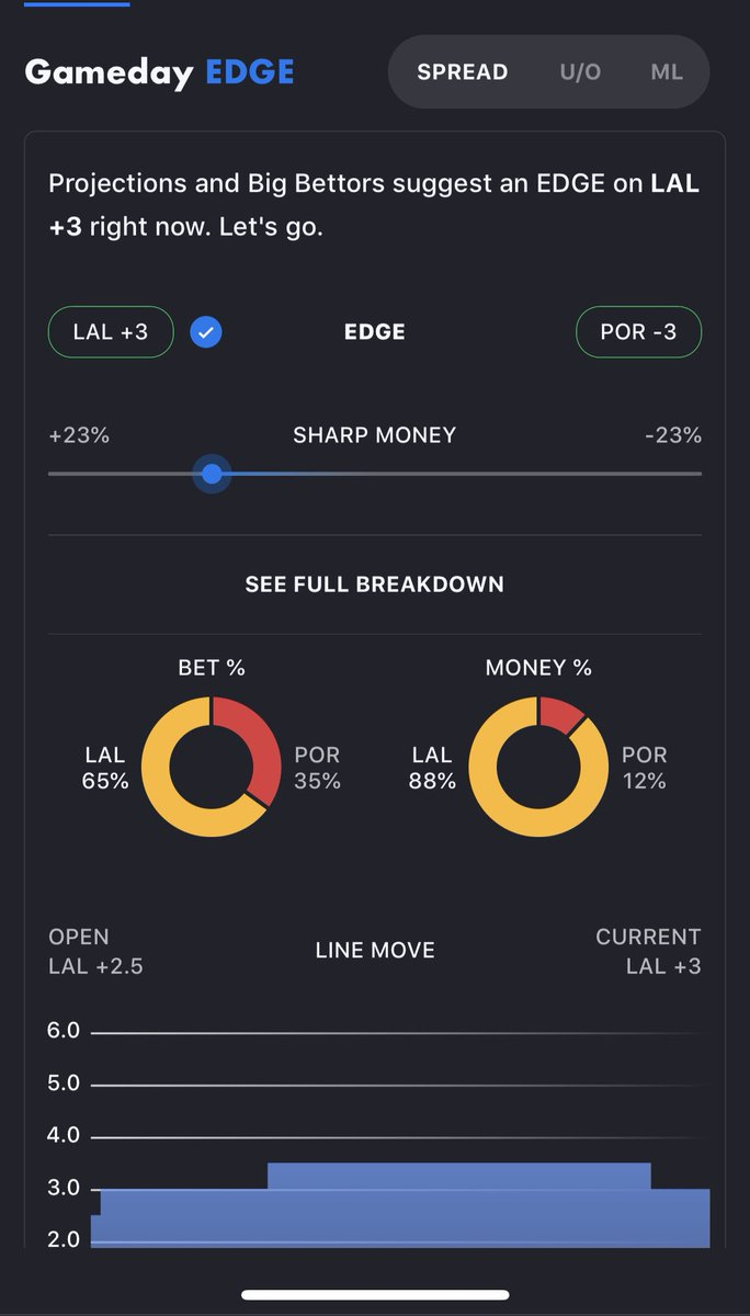 Lakers have moved to +3 vs. Portland. Predictably the public is all over LA and the sharp money is with them as well. Via the @ActionNetworkHQ app