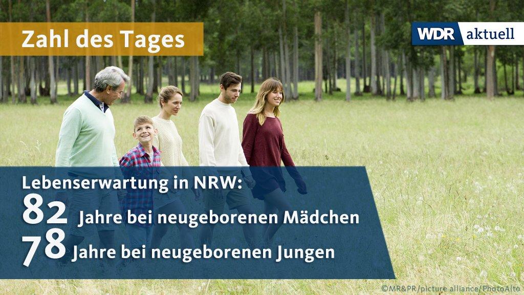Die Lebenserwartung in NRW ist leicht angestiegen. Zudem ist der Unterschied zwischen Männern und Frauen laut Statistischem Landesamt kleiner geworden gegenüber der letzten Berechnung 2014/2016.