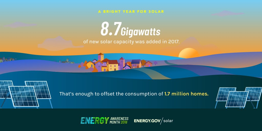 Energy Department On Twitter Solar Is Becoming A Bigger Part