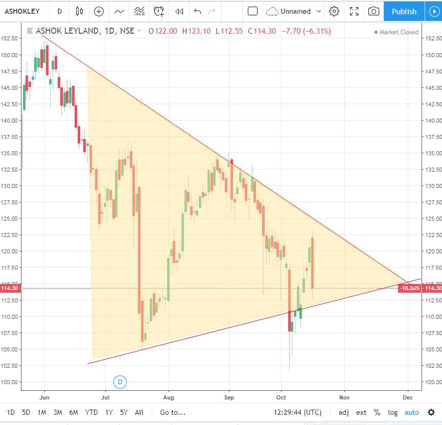 ASHOK LEYLAND (INTRADAY TRADE: TRADE FOR 19 OCTOBER 2019)  SELL BELOW 112  #INTRADAYTRADE #INTRADAY #ASHOKLEYLAND #StockMarket #StockMarketNews #BusinessNews #NewsLive #StockPro #Business #MarketNews<br>http://pic.twitter.com/1mUbXtmd6K