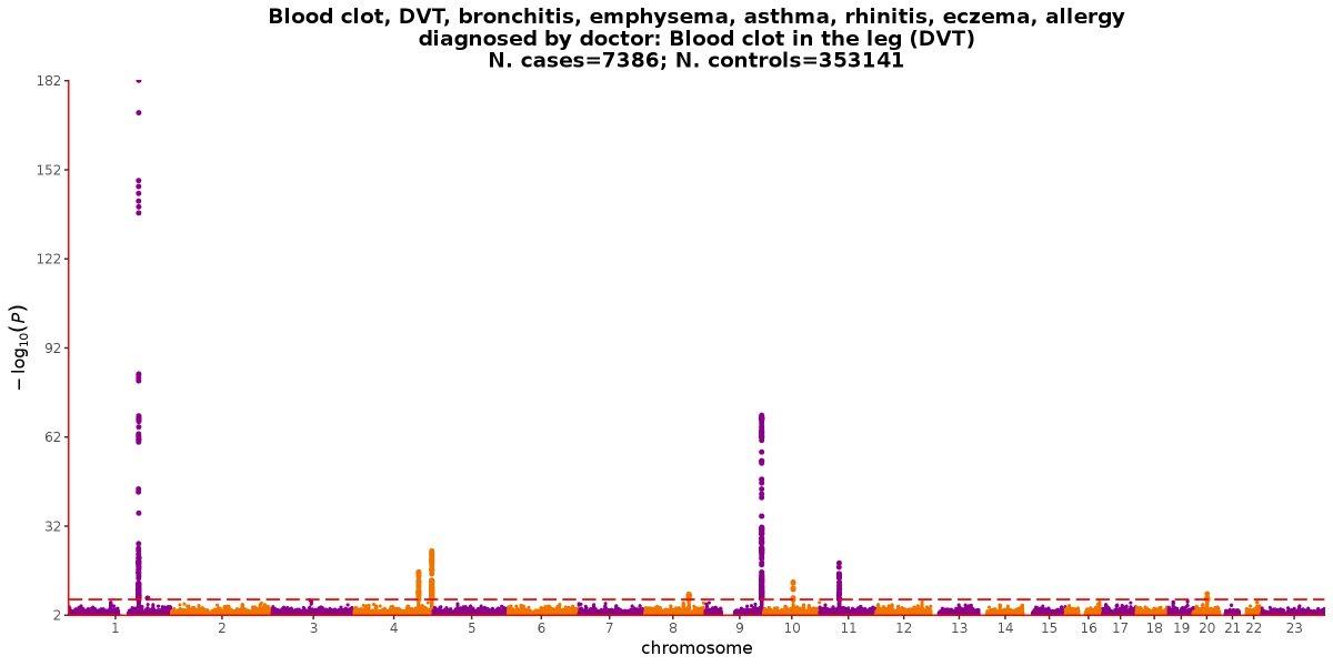 (dvt) description:  https://biobank ctsu ox ac uk/crystal/field cgi?id=6152 …