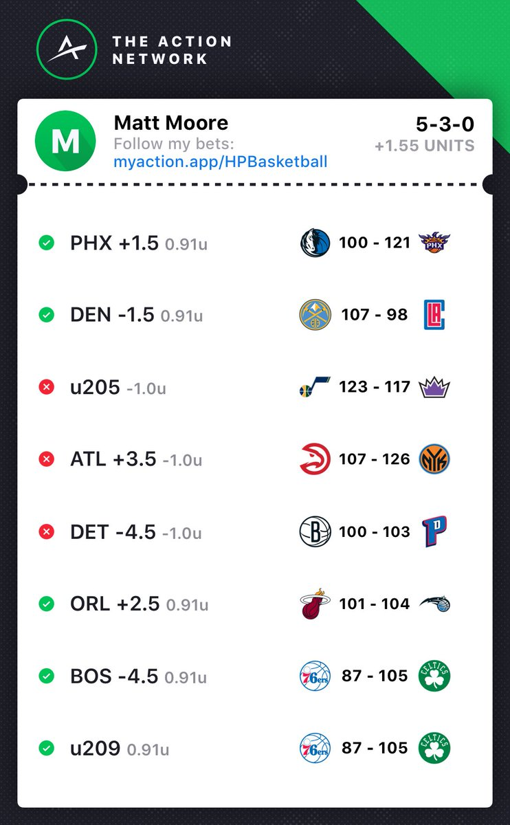 Got Detroit early which was the wrong move, would have been on Brooklyn +6 if I'd waited. Via the @ActionNetworkHQ app: https://t.co/zaUPMV7VR3