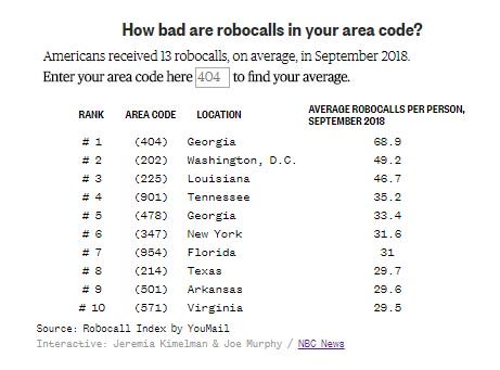 where is 404 area code in texas