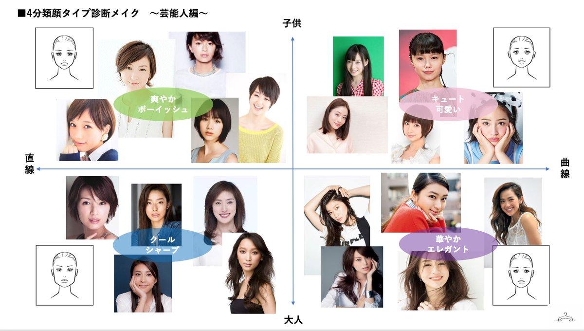顔 芸能人 診断 「有名人診断(カメラアプリ)」で、自分が似てる顔の芸能人を確認し...