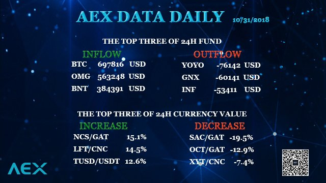 AEX data daily: inflow and outflow of 24h fund, increase and decrease of 24 h currency value of AEX exchange. #BTC #OMG #BNT #YOYO #GNX #INF #NCS #LFT #TUSD #SAC #OCT #XYT #USDT #GAT #CNC #Cryptocurrency #Bitcoin #Bitcoincash #blockchain #fintech #Crypto #AEX_COM