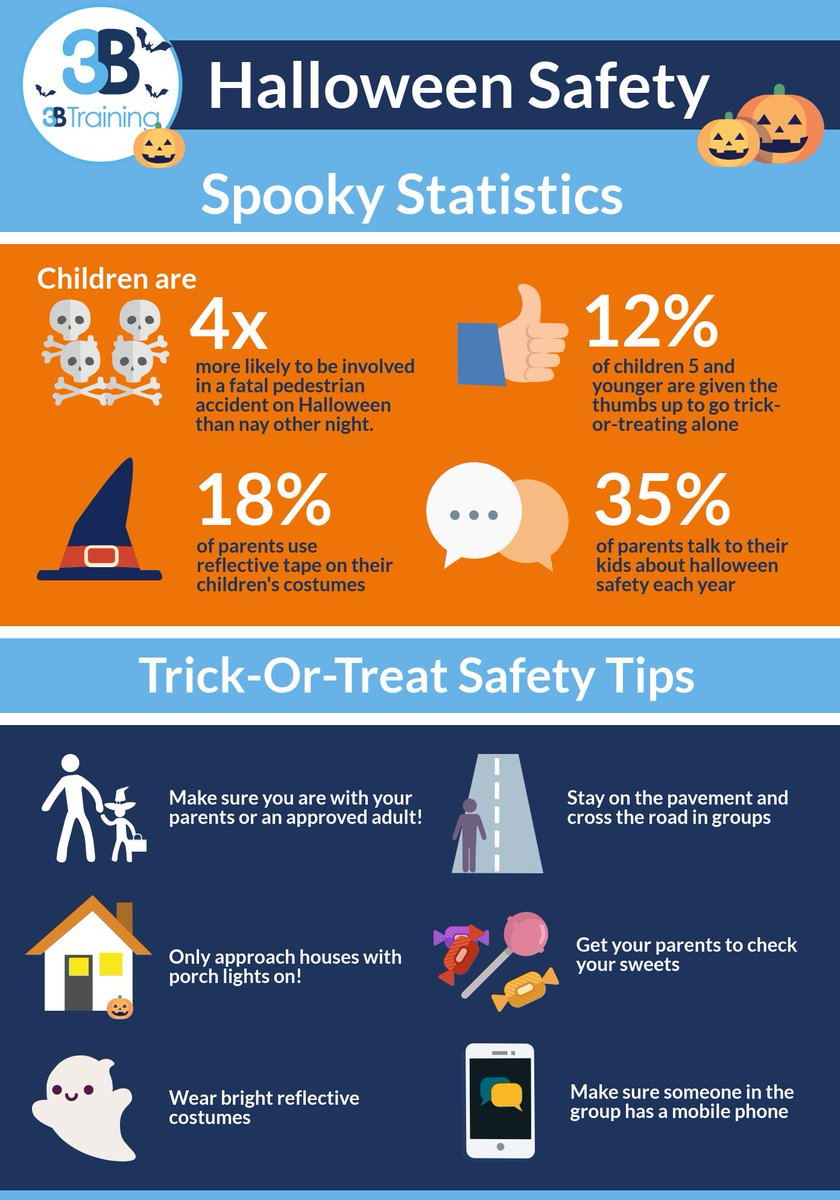 """3B Training on Twitter: """"Take a look at some important Halloween safety tips and statistics here! #HappyHalloween read more - https://t.co/C5Jx7gnrmO… ..."""