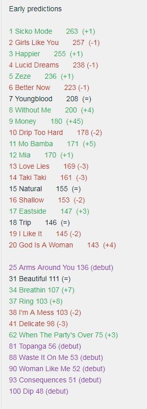 """Previsões iniciais da Billboard Hot 100 colocam """"Sicko Mode"""" em #1, """"Happier"""" no top 3 e """"Without Me"""" no top 10; confira"""