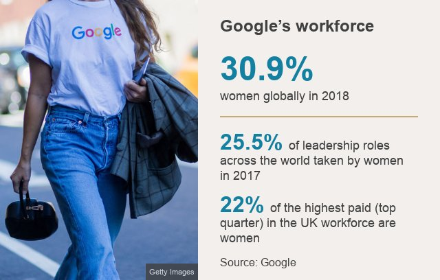 Google staff are staging a series of walkouts in protest at the company's treatment of women