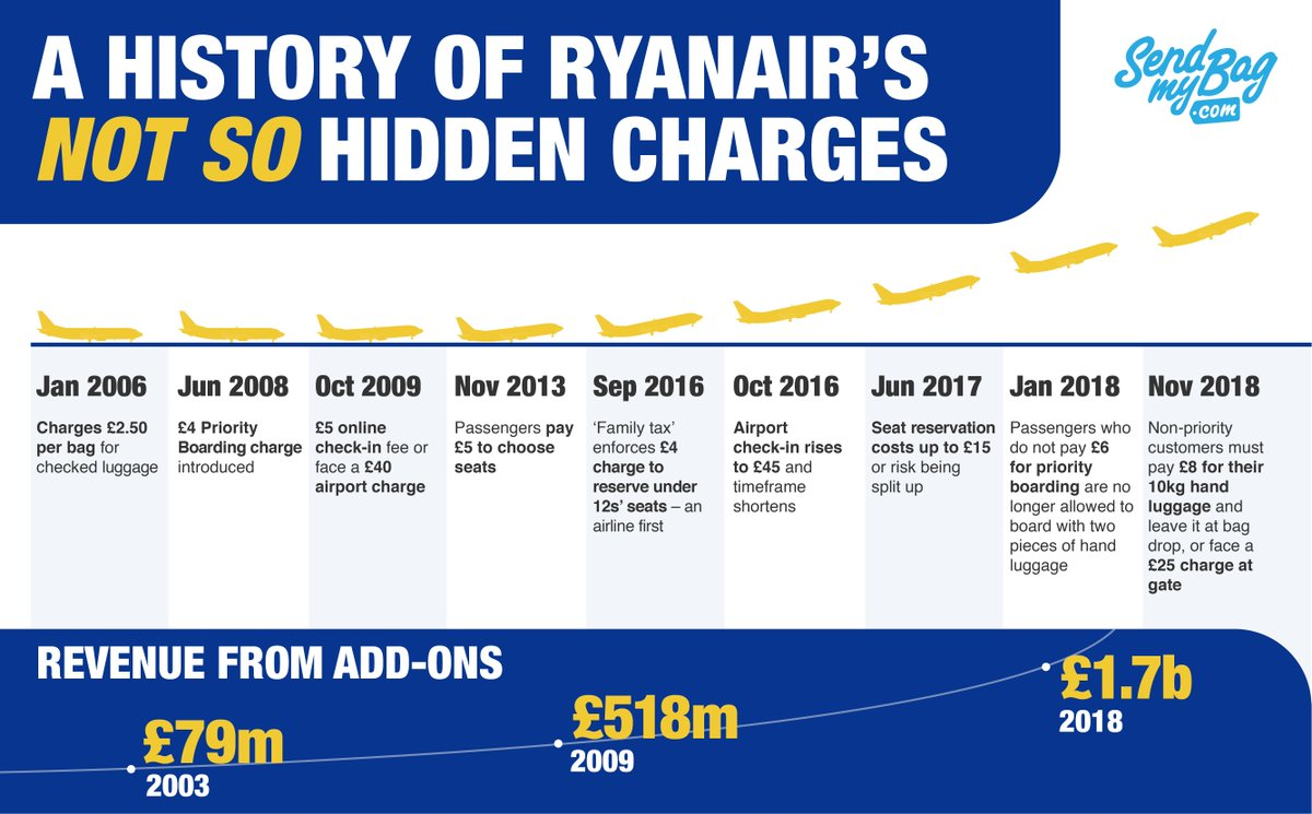 Our graphic shows how charges have ramped up over the years and how much  Ryanair is hitting passengers in the pocket. 8b7a5b99dd