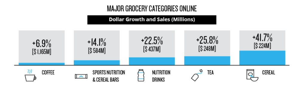 nielsen on twitter wondering which u s grocery categories are