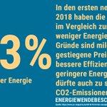 Die Deutschen haben dieses Jahr deutlich weniger #Energie verbraucht. Und: Während Verbrauch von Stein- und #Braunkohle gesunken ist, konnten Sonne und Wind deutlich zulegen. Weiter so und #energiewendebeschleunigen AB