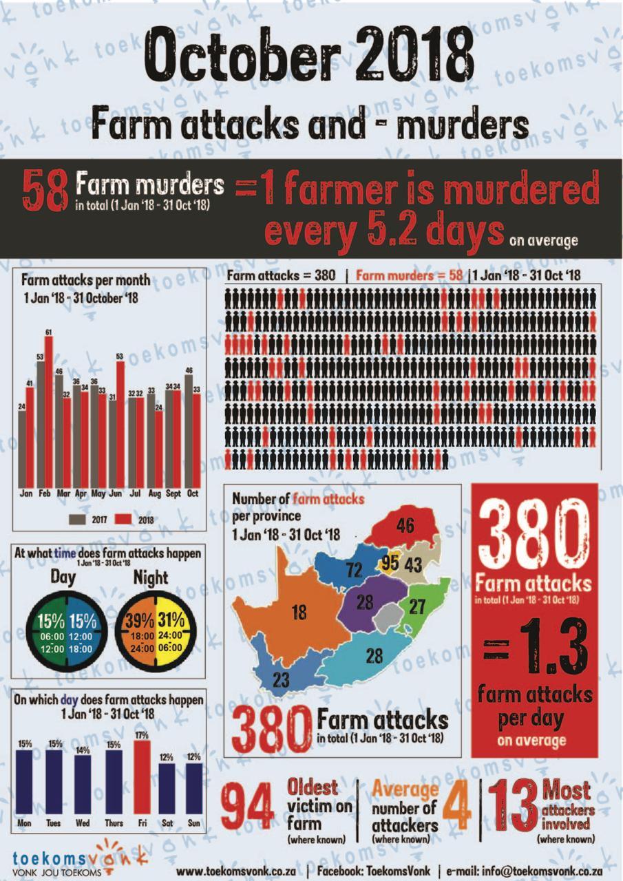 Moordorgie swart op wit woed voort/plaasmoorde en aanvalle - Pagina 2 Dq7fSwFW4AAhfjb