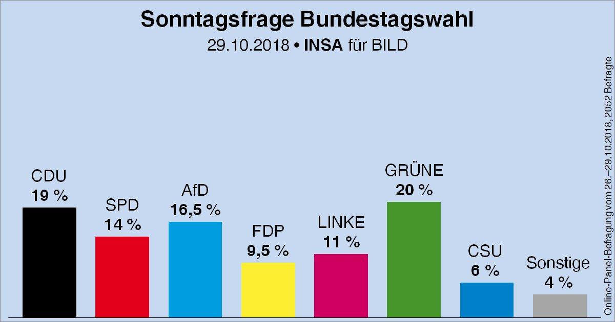 Können wir bitte in Zukunft CDU und CSU immer getrennt ausweisen? Die Menschen wählen schließlich Parteien und keine Fraktionen. Und: Die stärkste Partei hat immer den Regierungsauftrag, oder? 😈