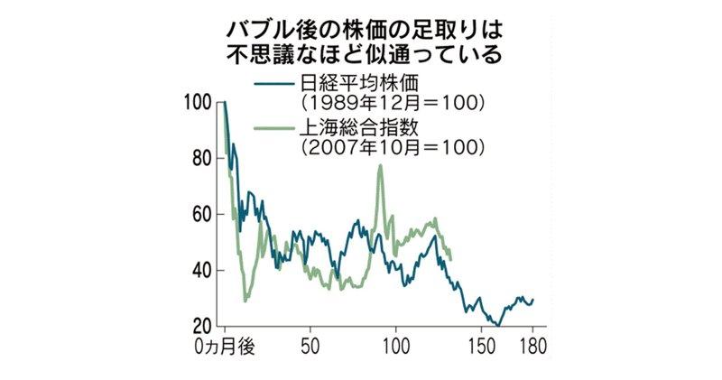 上海 総合 指数