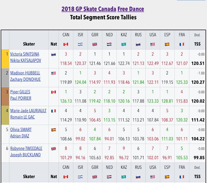 GP - 2 этап. Oct 26 - Oct 28 2018, Skate Canada, Laval, QC /CAN - Страница 47 Dq9gvMmVAAAtcoS