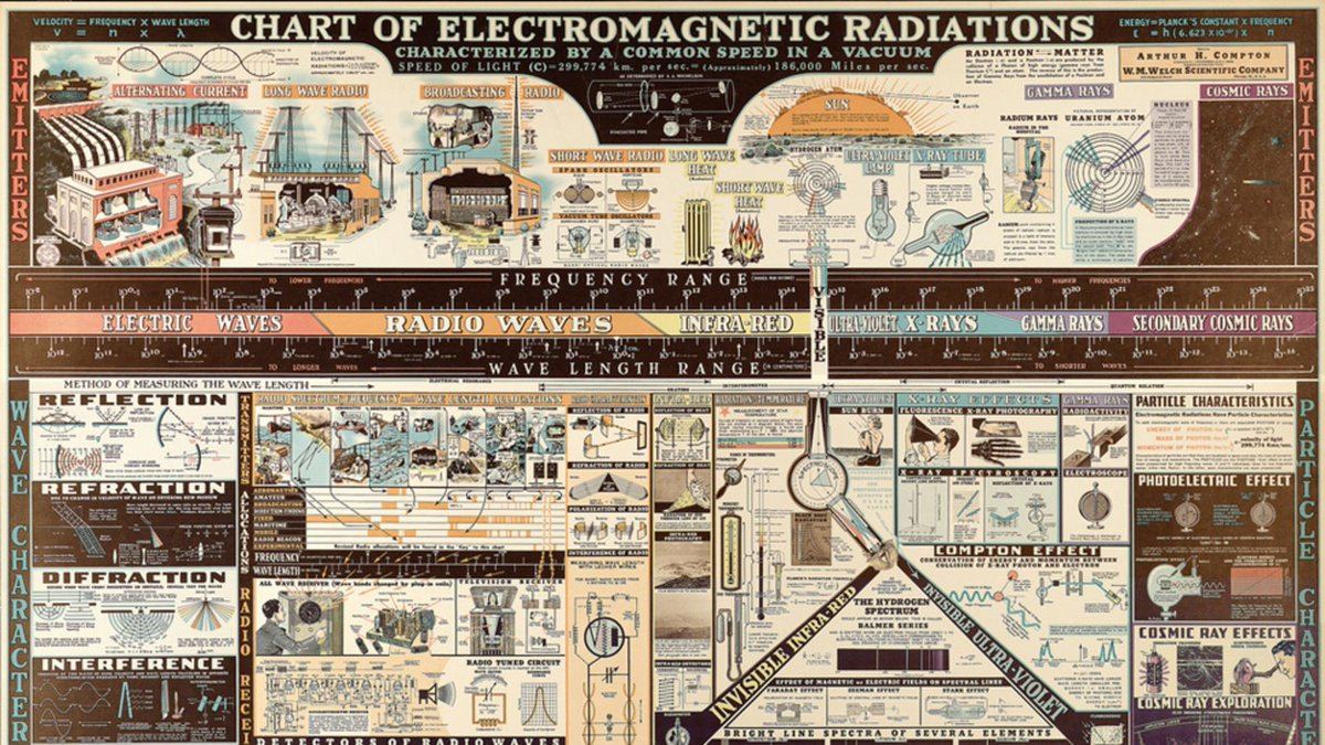 #Science #History: a 1944 #electromagnetic radiation #infographic - #RetroScience https://t.co/u8NN3cR0i0 via @Gizmodo