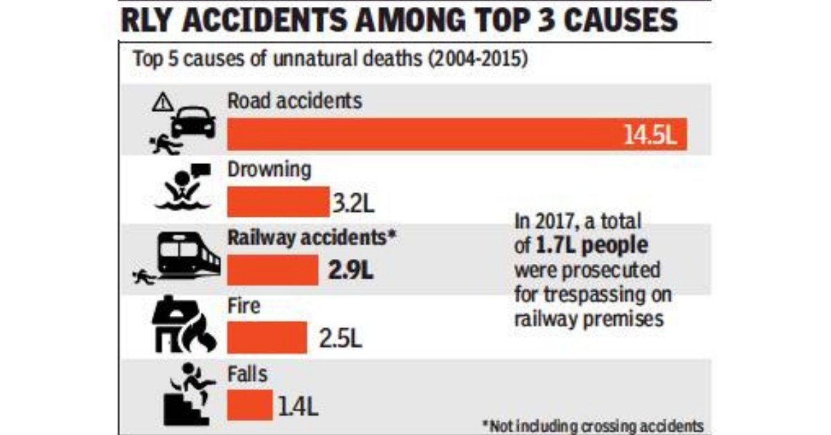 39 lakh unnatural deaths in last 12 years were avoidable, says govt data  https://t.co/RTSENd9xIS