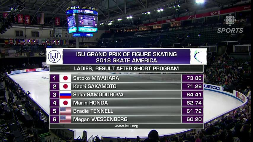 Here are the standings after the ladies short program at #SkateAmerica. Canada's Alaine Chartrand sits in 11th.  Ice dance is up next: https://t.co/rrHbXM6gvA Tweet along with @skatingpj using #CBCSkate