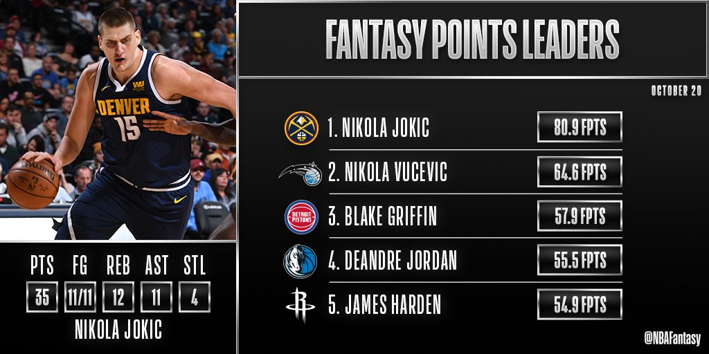 Nikola Jokic had a historically efficient triple-double and led our #NBAFantasy leaderboard this evening! https://t.co/uEi1oiMUja