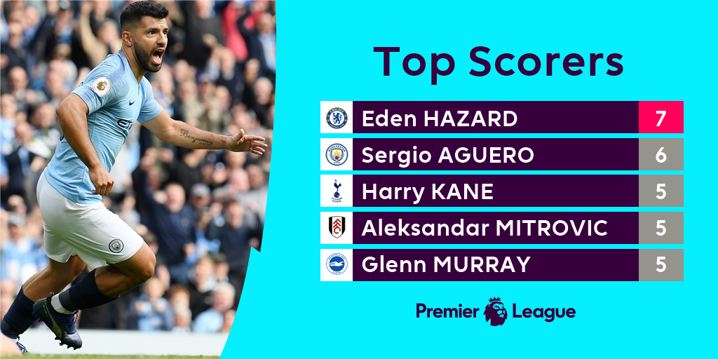 Aguero moves closer after his goal on Saturday... #PL https://t.co/HHeXc7YgwS