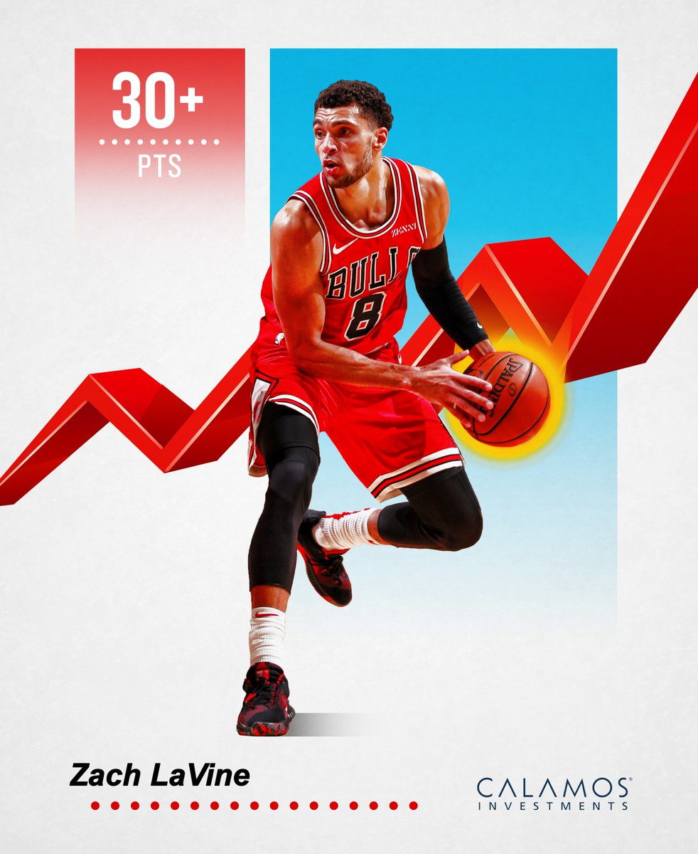 📈Third Bull ever to open a season with back-to-back 30-point games (joining Michael Jordan and Bob Love).  It's @ZachLaVine who earns this week's @calamos Rising Player recognition: