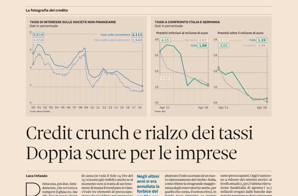 Oltre lo #spread, per le imprese l'accesso alla liquidità è sempre più in salita. Oggi #21 ottobre sul @sole24ore  https://t.co/2XJgzih2BO