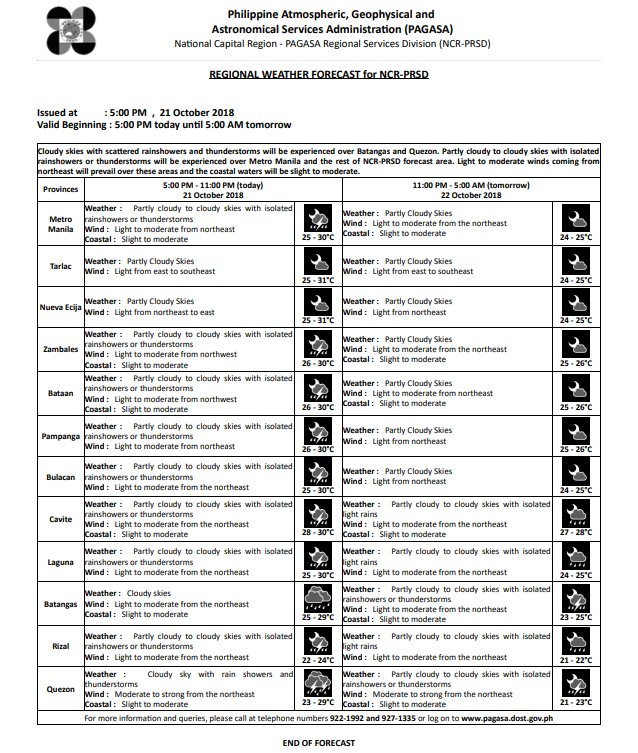 REGIONAL WEATHER FORECAST for #NCR_PRSD Issued at: 5:00 PM, 21 October 2018 Valid Beginning: 5:00 PM today - 5:00 AM tomorrow  https://t.co/ybJTTF5X0f