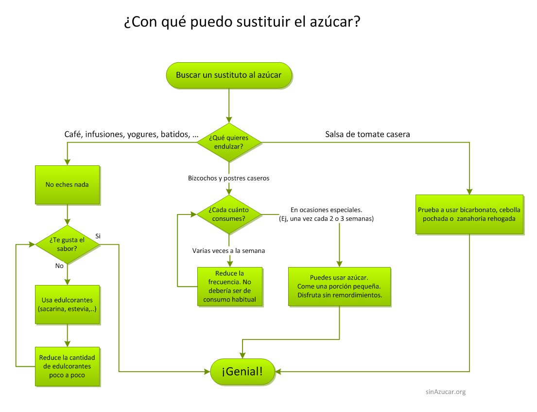 Sinazucar Org On Twitter   U0026quot Echa Un Vistazo A Este Diagrama