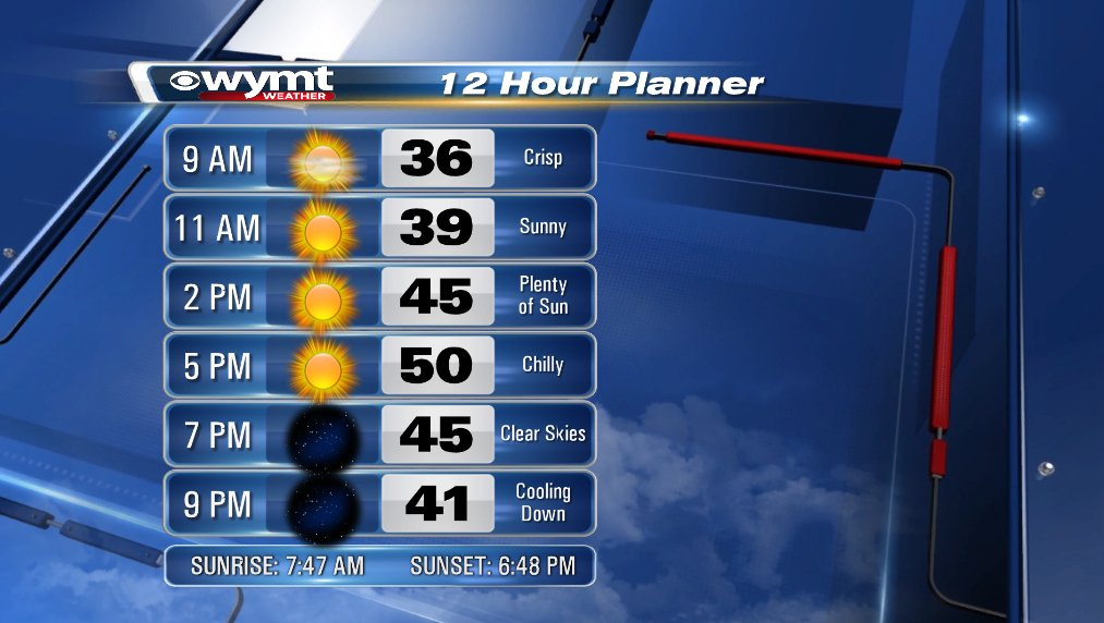 Bundle up today, it'll be cool throughout the day. Plenty of sunshine too! Have a great Sunday! #kywx #ekywx #wymtwx