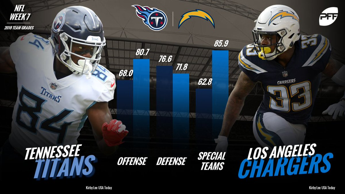 A bonus early kickoff in London! Who wins between the Titans and the Chargers?