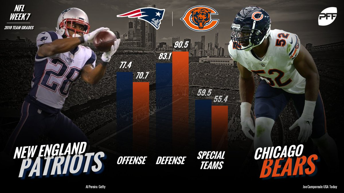 Another big test for the Bears defense as Tom Brady and the Patriots come to town. Who wins this one?