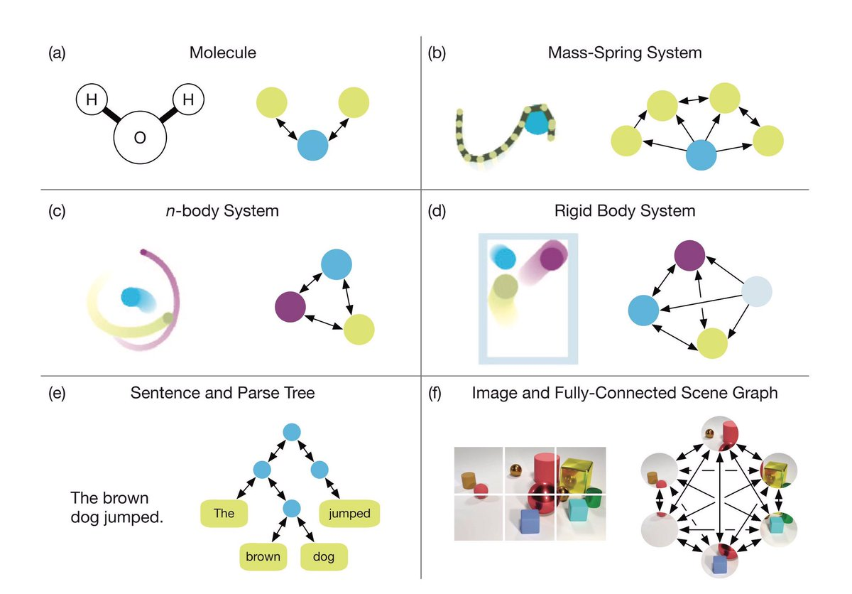 test Twitter Media - Google's #AI Scientists acknowledge #MachineLearning is falling short of human cognition and propose using graph network models that generalize more broadly about the world: https://t.co/DZklGpfhHK  #DataScience #BigData #DeepLearning #NeuralNetworks #GraphAnalytics #Algorithms https://t.co/dGx1lmw7e5
