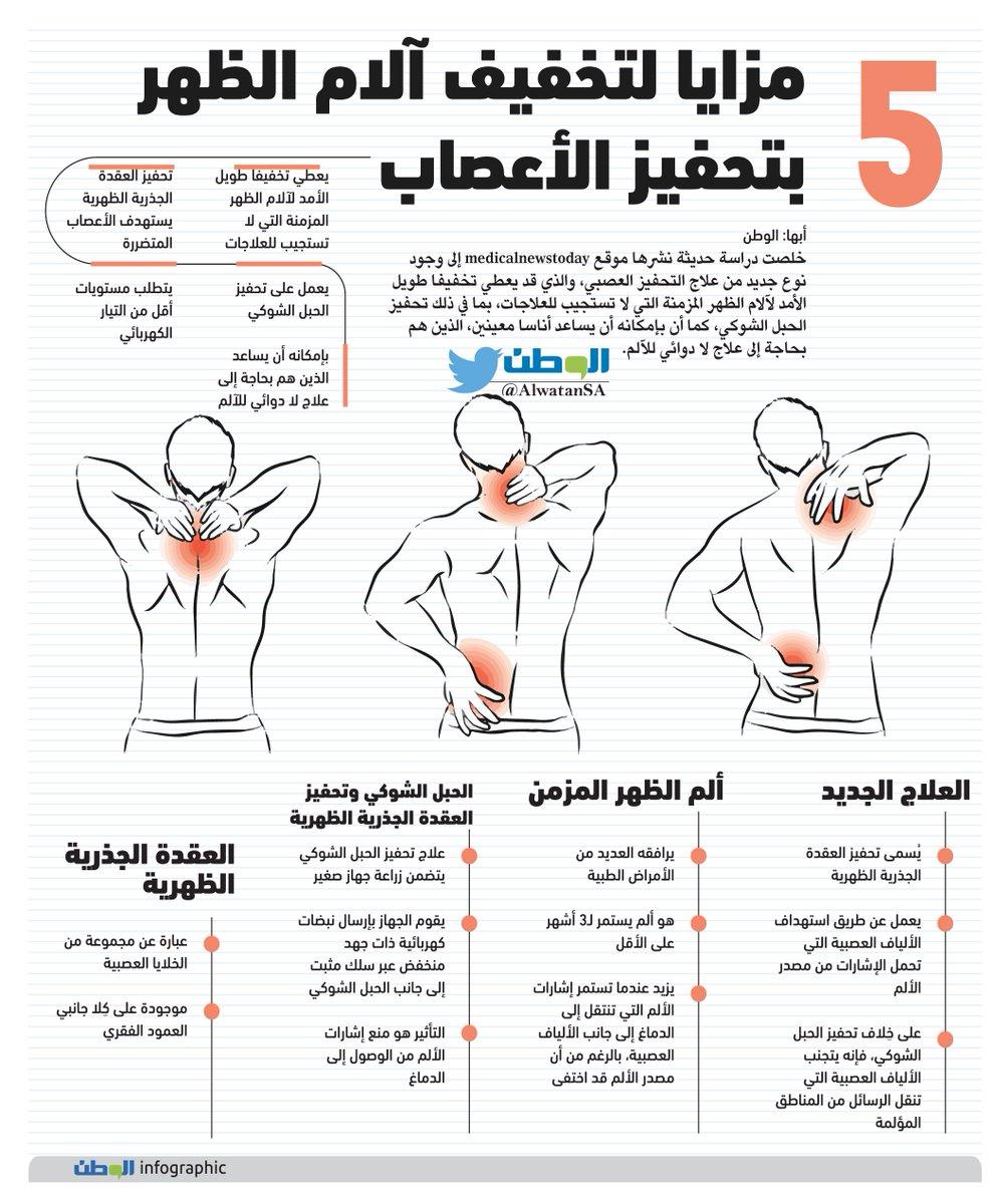 جريدة الوطن السعودية On Twitter 5 مزايا لتخفيف آلام الظهر بتحفيز الأعصاب آلام العمود الفقري إنفوجرافيك Infographics صحيفة الوطن Https T Co Hxof71kibv Https T Co W0plyd81rd