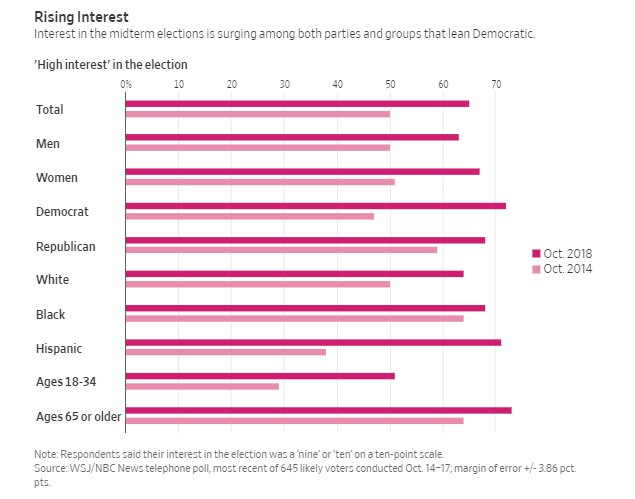 Young and old; black, white and Hispanic; men and women -- interest in the 2018 midterms is WAY up versus 2014 according to new WSJ/NBC poll. https://t.co/Ei8zeRWRlZ by @hookjan