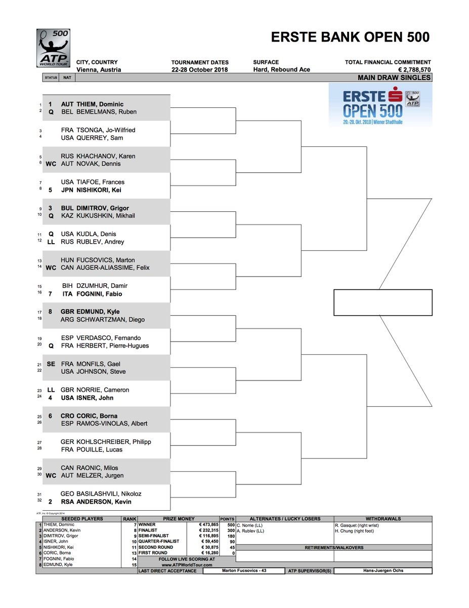 Erste Bank Open 2018 - Vienne - ATP 500 DqCs6LIXgAA7umG