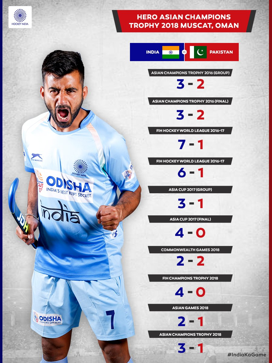 With a 3-1 win at the Hero Asian Champions Trophy 2018, the Indian Mens Hockey Team now stands victorious 9 times in the last 10 encounters against Pakistan. Heres a look at the score-lines of the last 10 encounters when these two teams met. #IndiaKaGame #INDvPAK #HeroACT2018