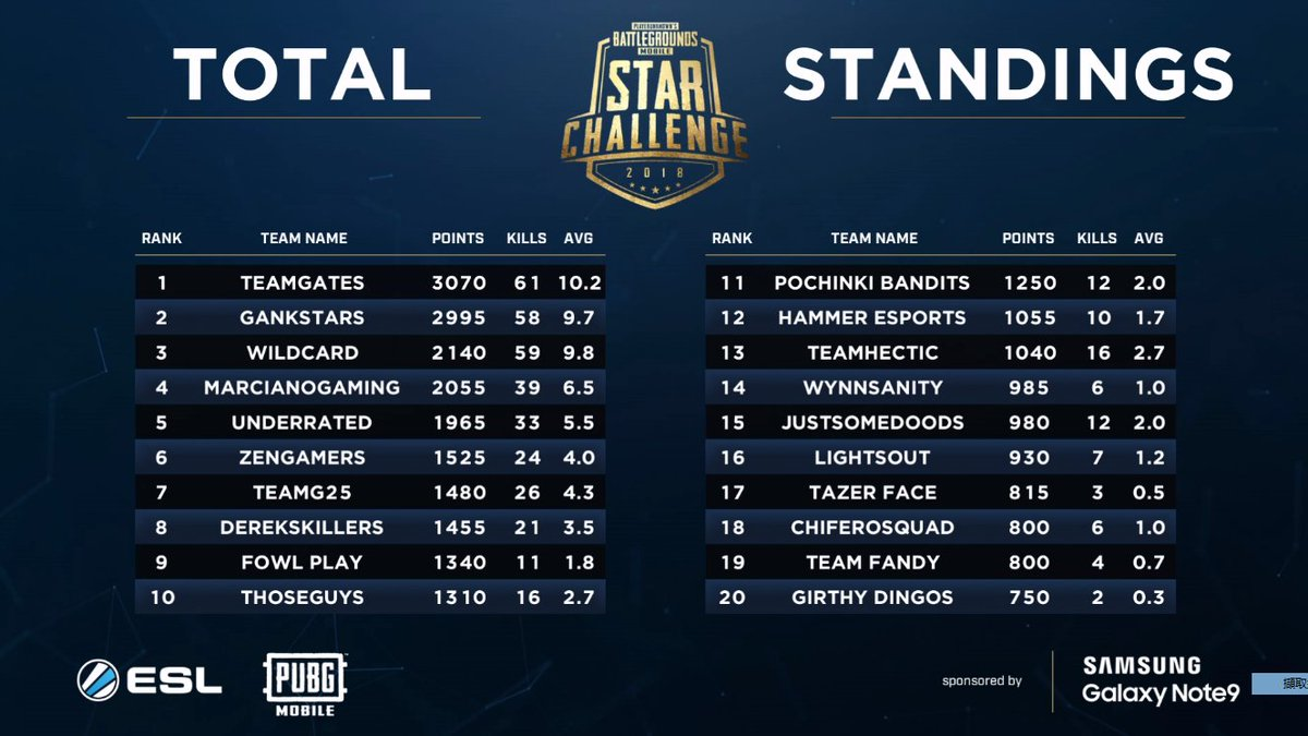 Pubg Mobile On Twitter Updated Standings After Game 6 Two