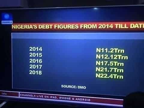 Thank you @channelstv for saying what I have always said. In just 3 years, @MBuhari has borrowed more money than the PDP borrowed in 16 years. Yet what does Nigeria have to show for it? Buhari has not initiated, started or completed any project in the last 3 years #RenosDarts Foto
