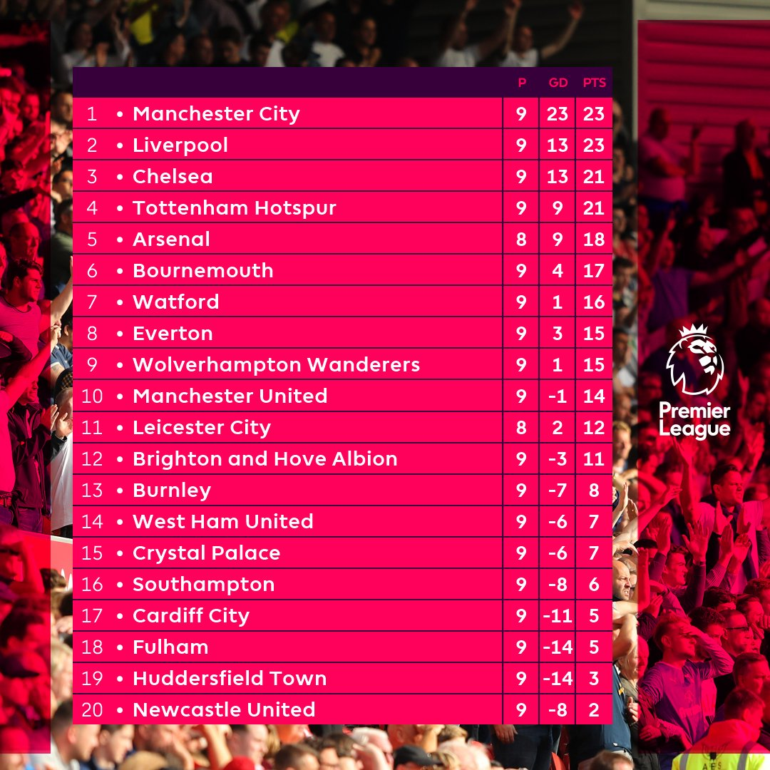 Drama from top to bottom  #PL https://t.co/mzSO44hrTs