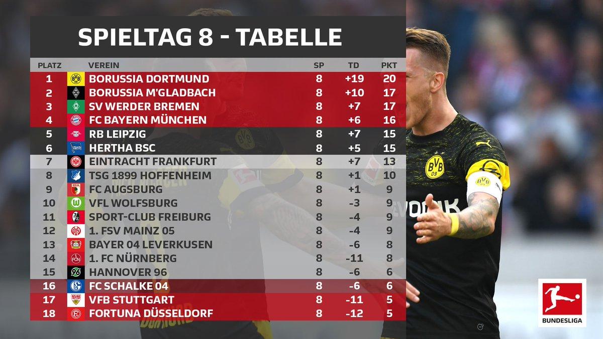 Auch nach dem 8. Spieltag thront weiter der @BVB an der Spitze der #Bundesliga, dahinter folgen mit @borussia &  zwe@werderbremeni Überraschungsteams dieser Saison! Die Tabelle in der Übersicht 👀👇