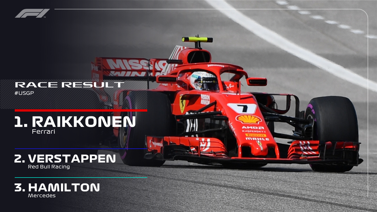 BREAKING: Kimi Raikkonen wins in Austin! 👊🇫🇮 That's the Finn's first win since 2013 👏   Vettel takes fourth place to keep 2018 drivers' championship alive  #USGP 🇺🇸 #F1