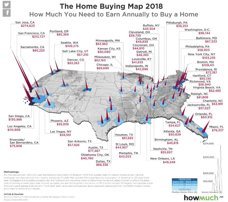 Here's how much money you have to make to afford an 'average' home in the hottest U.S. cities. via @CNBCMakeIt https://t.co/Tzi7qrfFRW