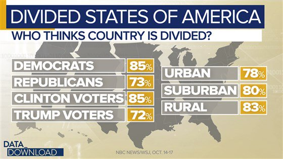 """Eight out of 10 people believe the country is """"mainly"""" or """"totally"""" divided, according to an NBC/WSJ poll.  Read more: https://t.co/KEjx0I3LkF"""