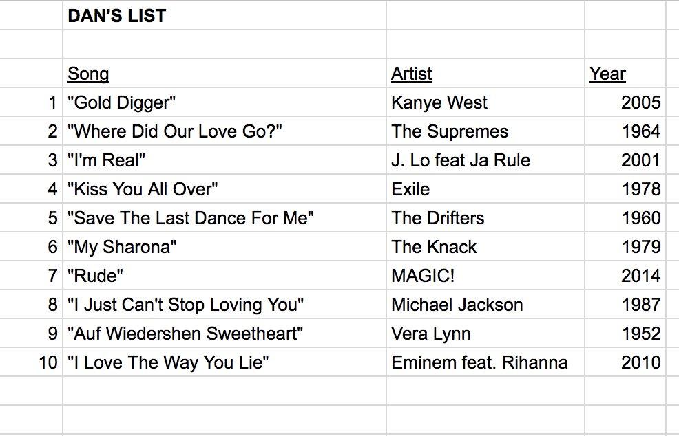 List Of 1979 Songs