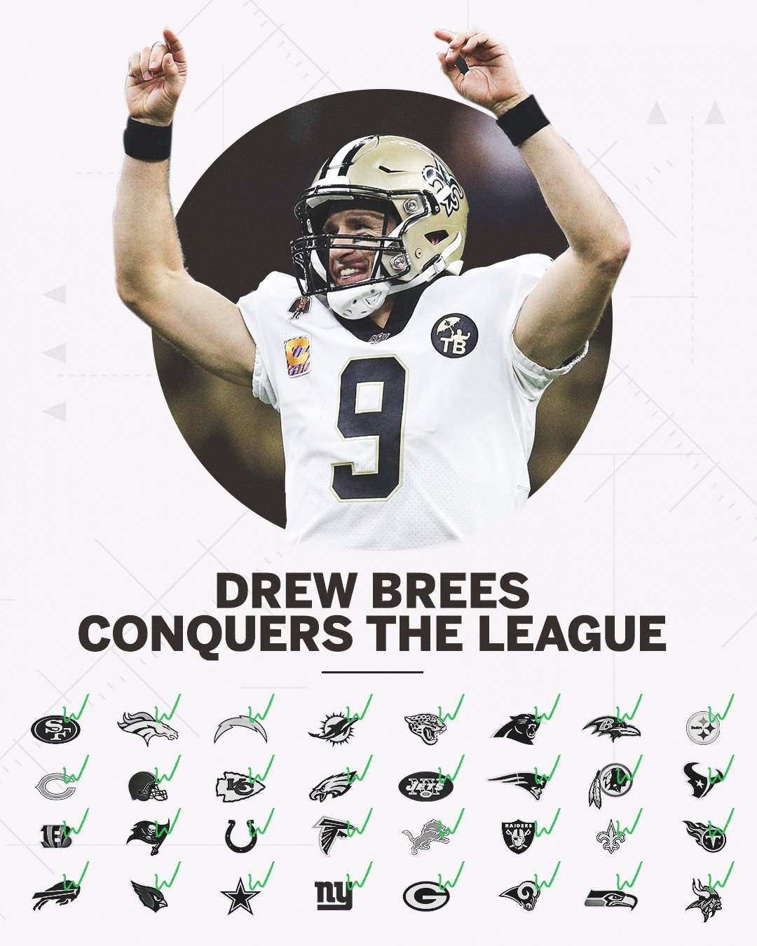 If you're reading this, Drew Brees has beaten your NFL team.  All 32 ✅ https://t.co/nSpXBsG5Kl