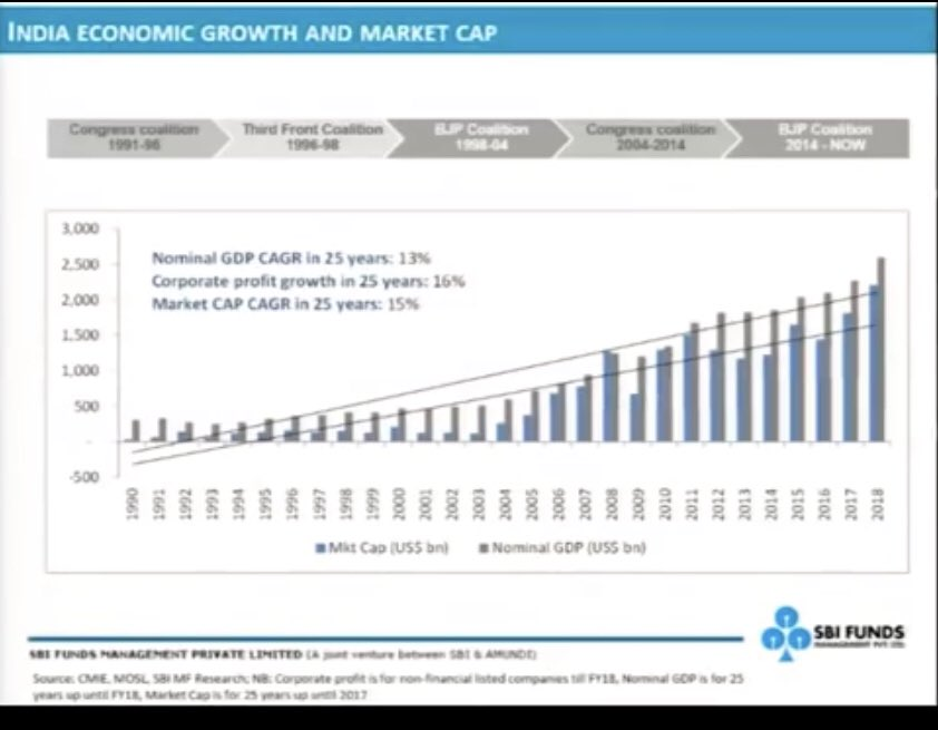 Corp Earnings Hv Grown 16 3 Market Cap Has 15 Markets In Long Run Mirror N Economic Growth This Is Unlikely To Change For India